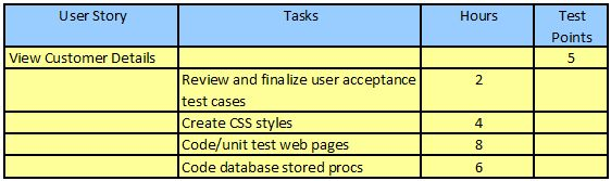 Sprint Plan with Tasks and Test Points